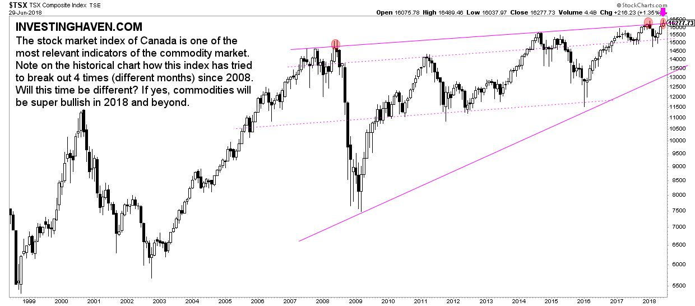 Historical Canada Stock Market Chart