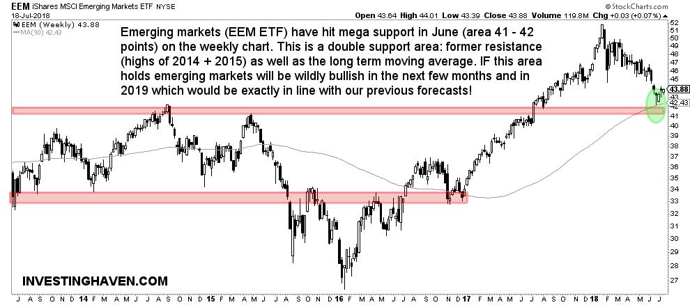 emerging markets bullish 2018