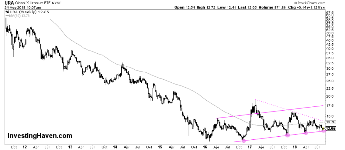 ura uranium stock market etf