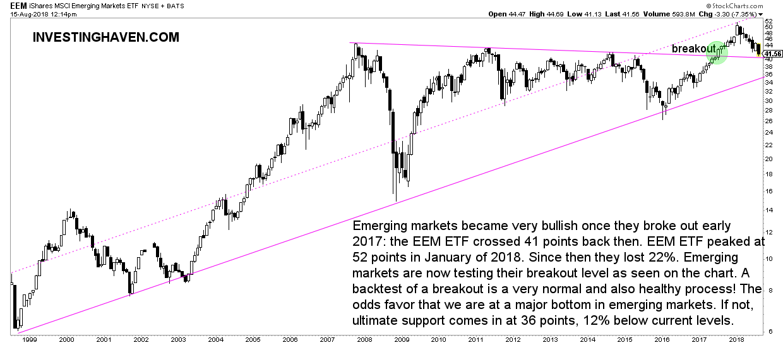 emerging markets bull market breakout 2018