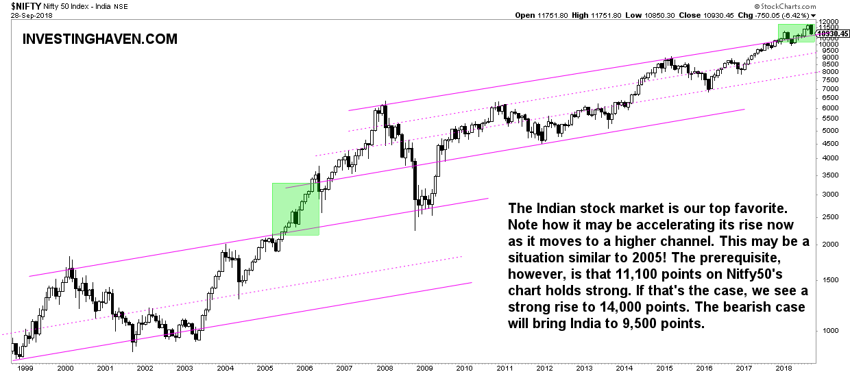 india stock market forecast 2019