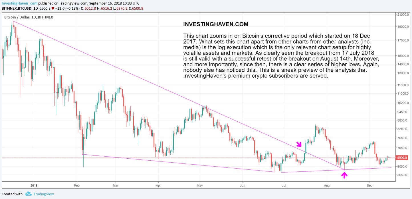 bitcoin price bullish 2018