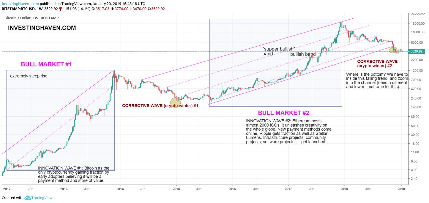 bitcoin price Jan 2019