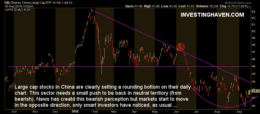 china's stock market rounding bottom