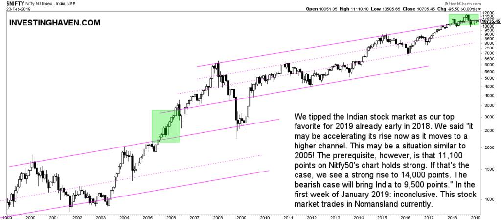 india stock market outlook feb 2019