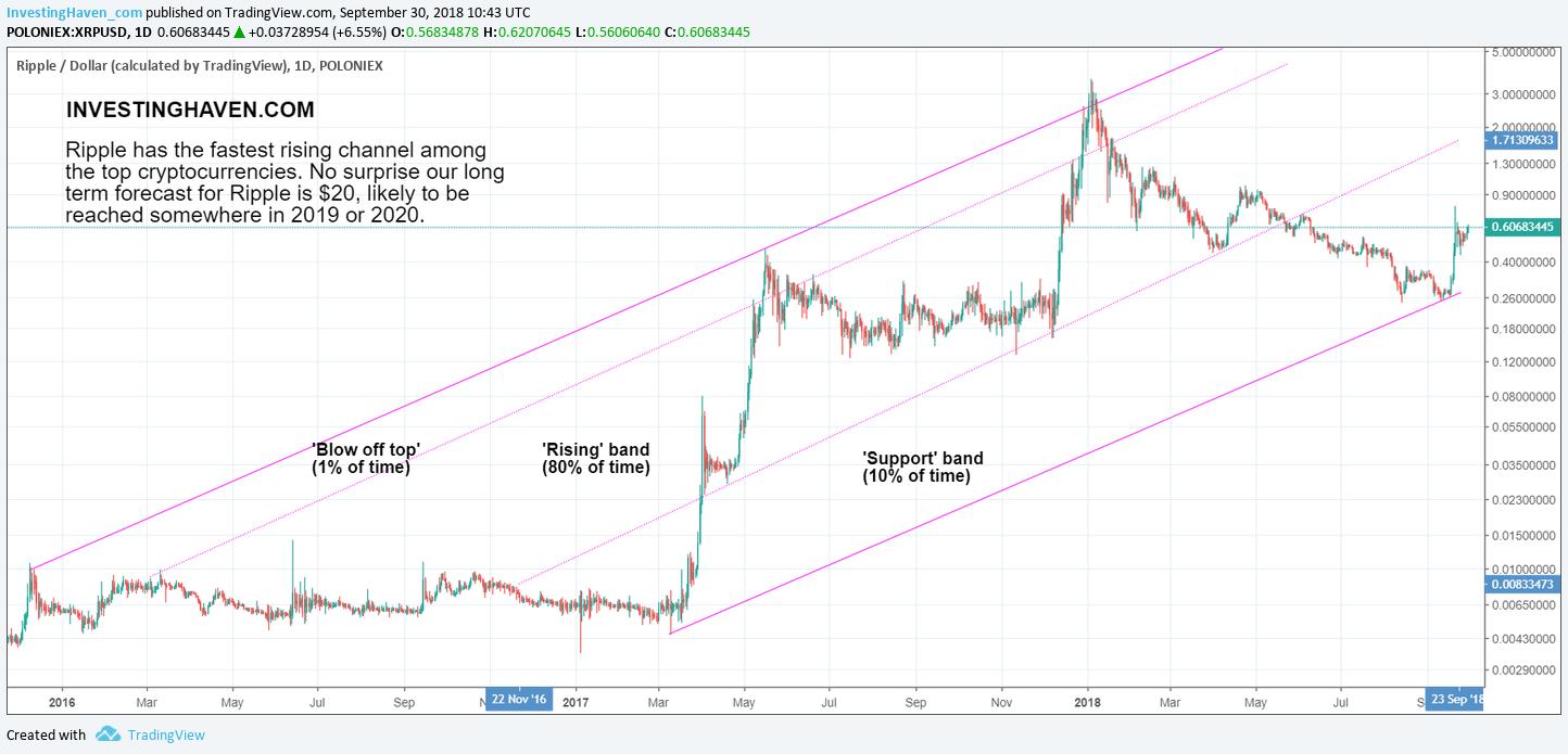 ripple long term price target