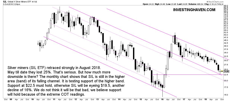 silver stocks forecast 2019