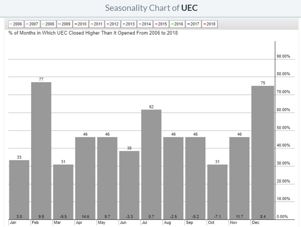 UEC uranium stock price seasonality 2019