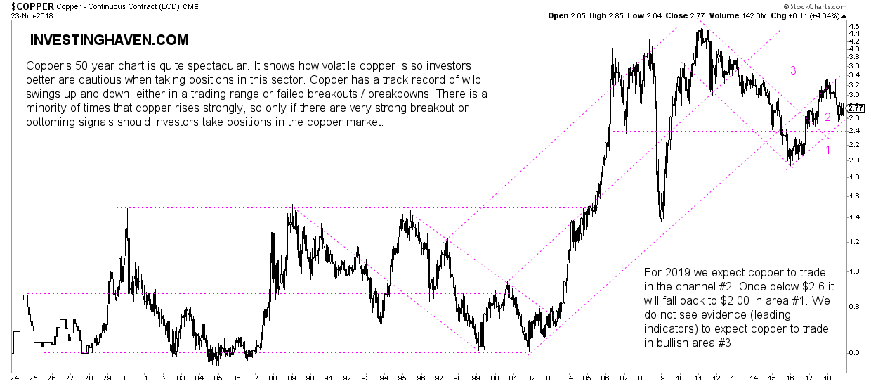 copper price forecast 2019