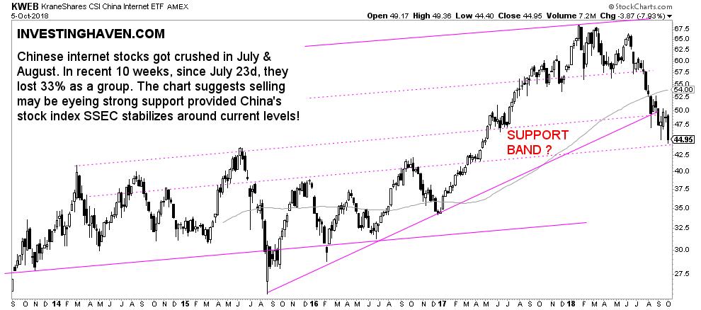 china internet stocks