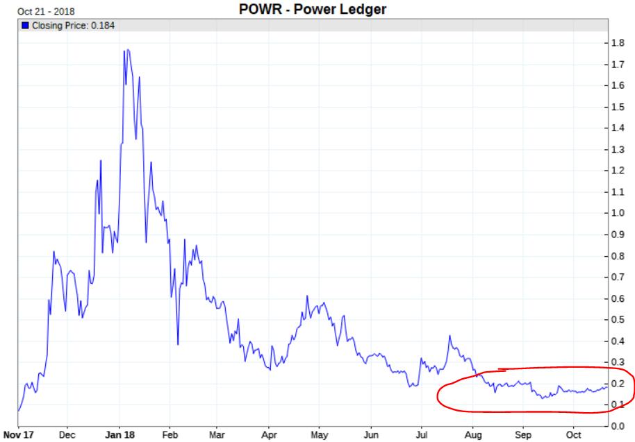 power ledge cryptocurrency