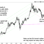 silver price forecast monthly feb 2019