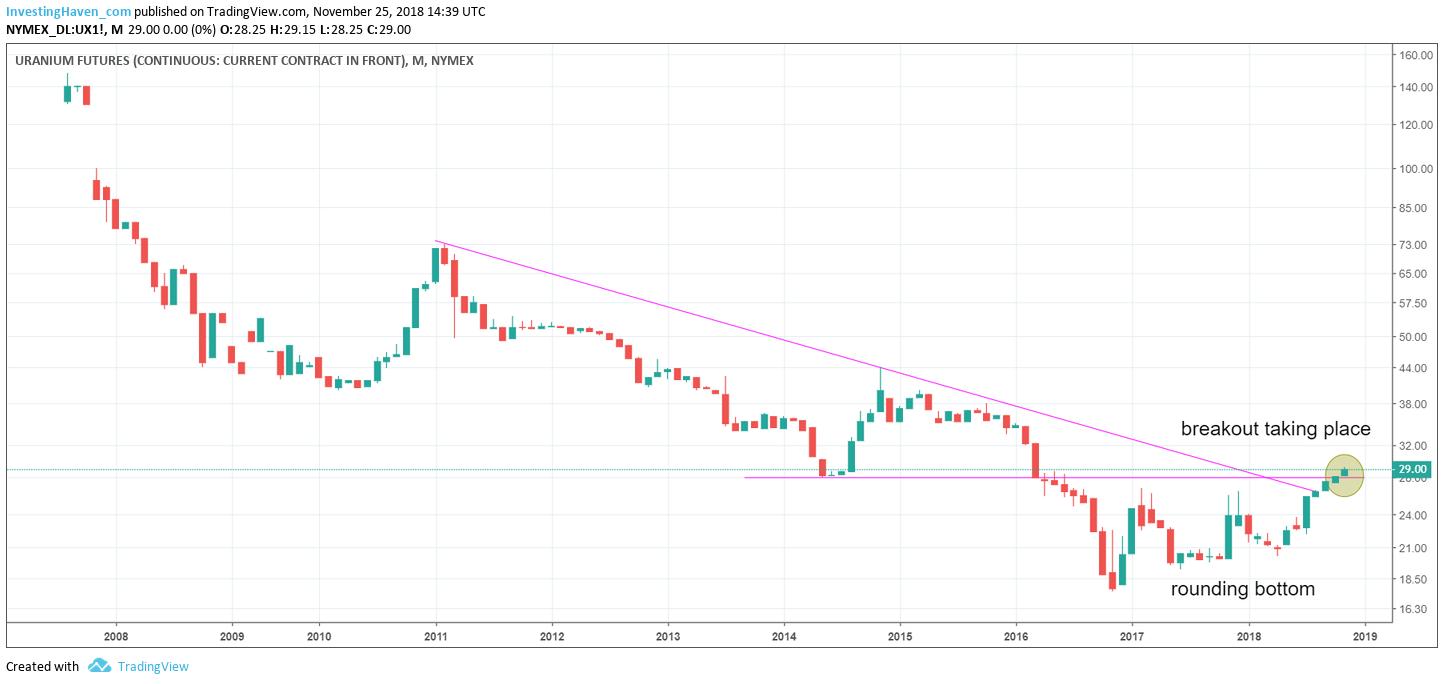 uranium futures price 2019
