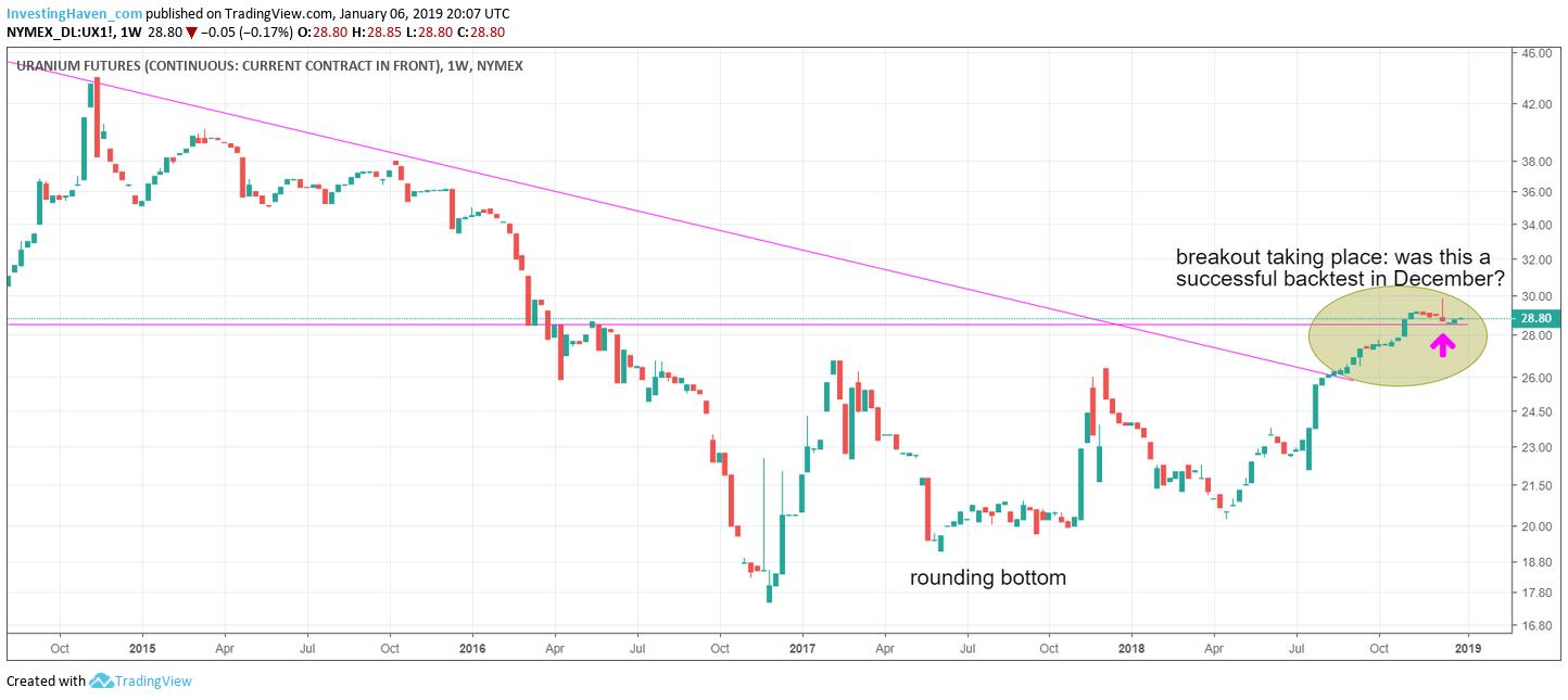 uranium price January 2019