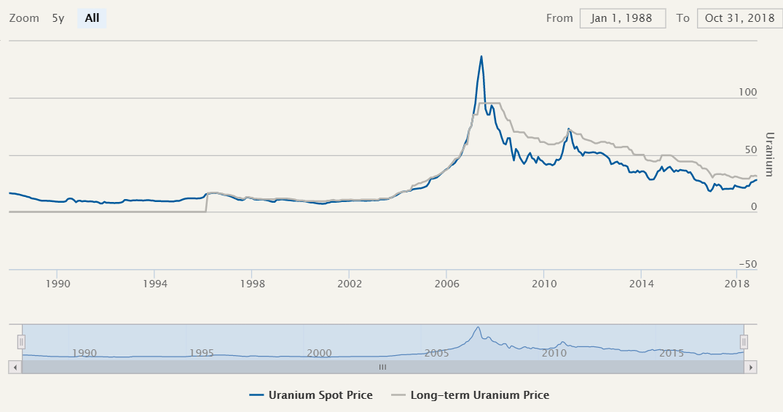 uranium spot price historical 2019