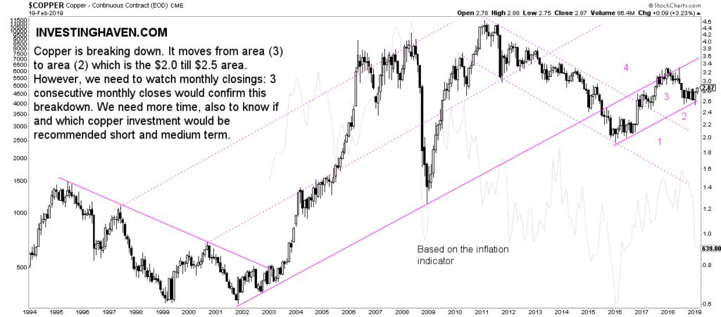 copper price forecast feb 2019