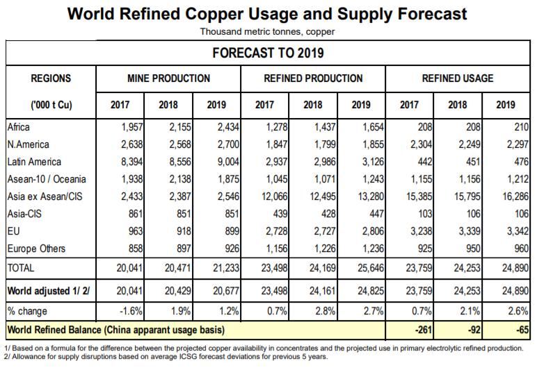 copper supply forecast 2019