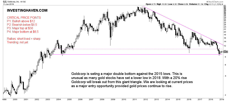 3 top gold stocks 2019 GG