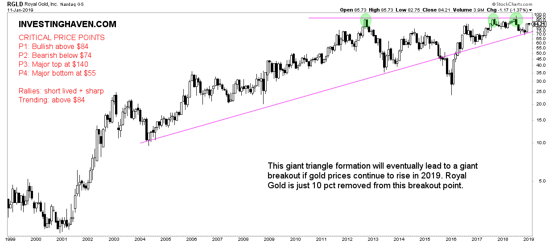 3 top gold stocks 2019 RGLD