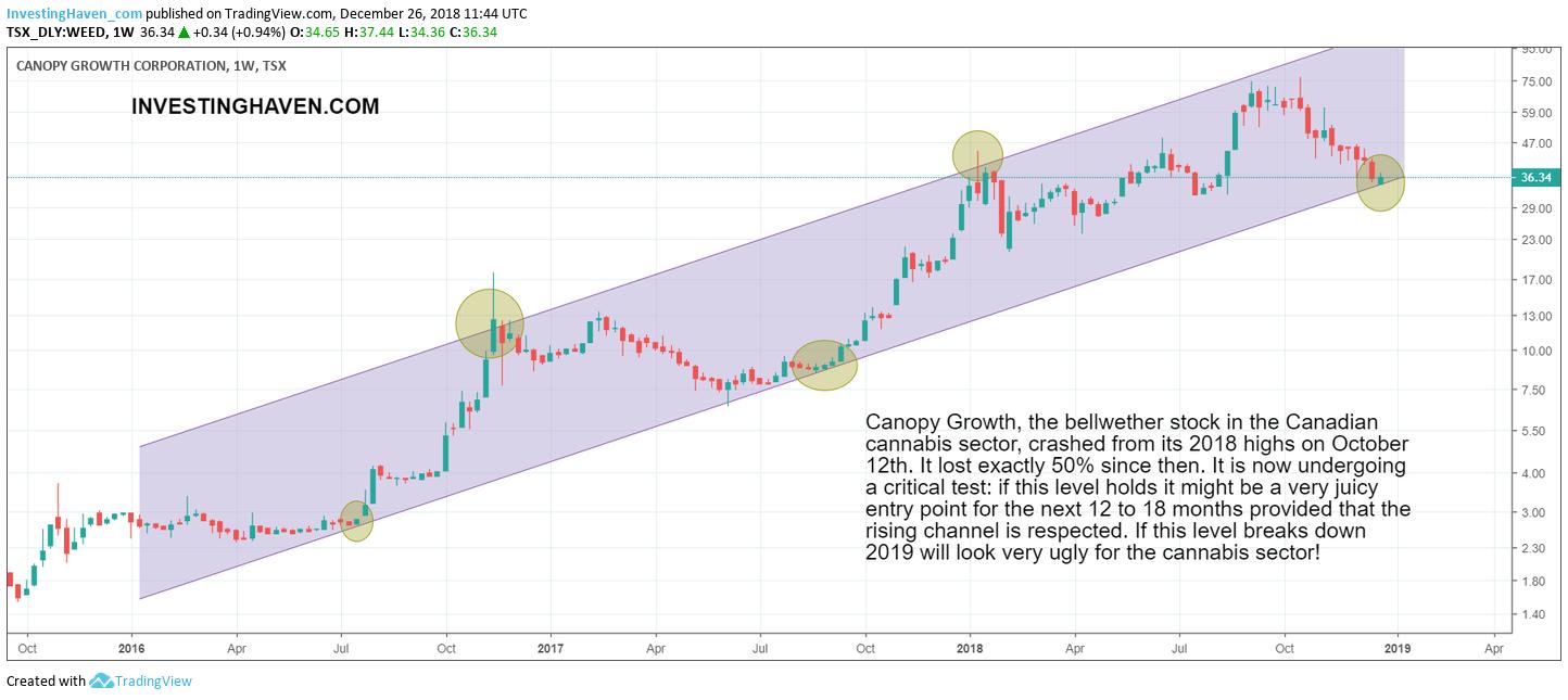 cannabis stock sector 2019