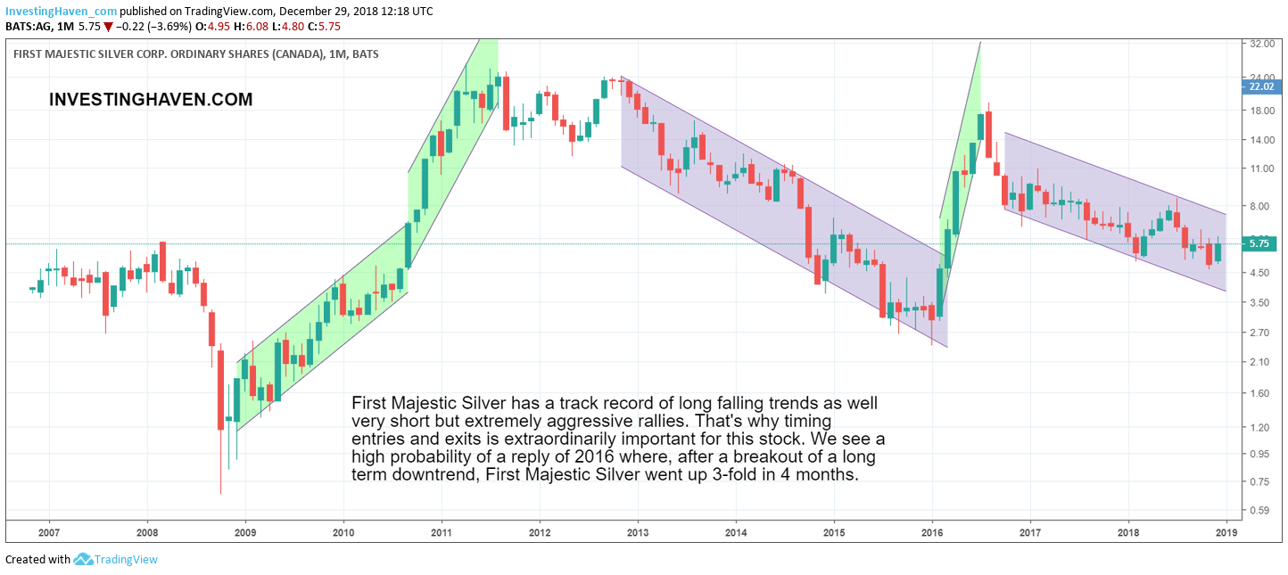 first majestic silver stock price forecast 2019