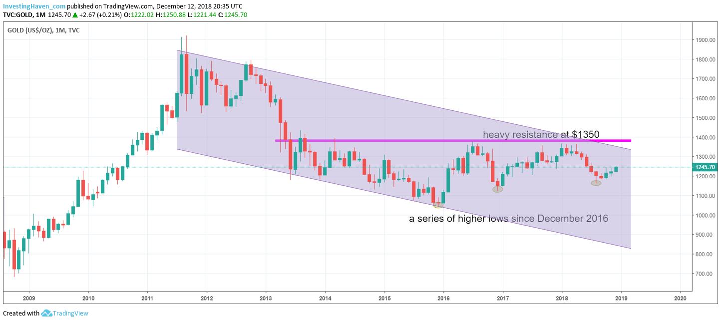 gold price vs gold stocks 2019