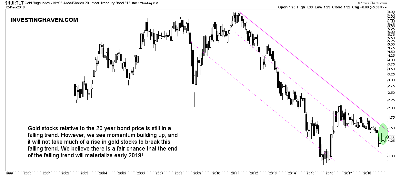 gold stocks to bonds 2019
