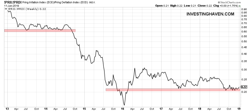 commodities outlook 2019 inflation