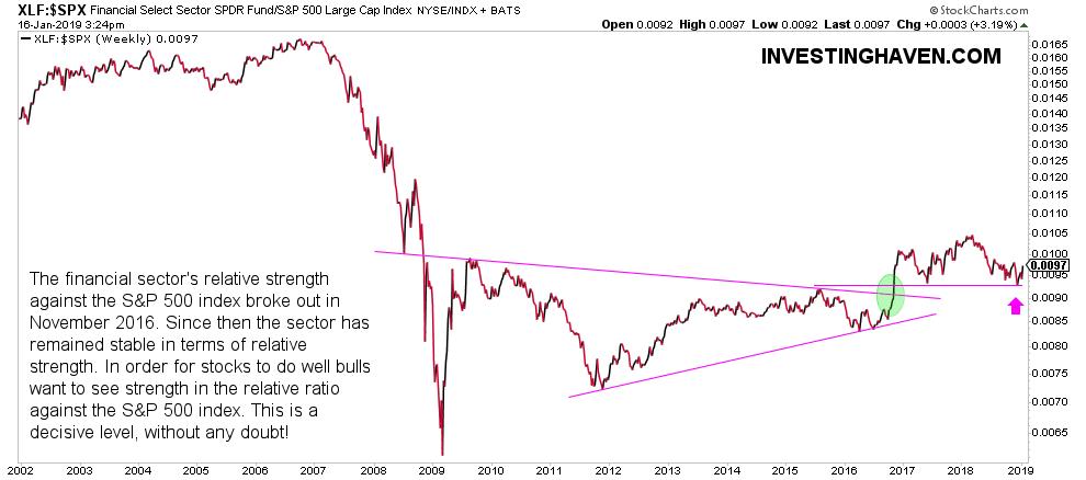 stock market chart financials