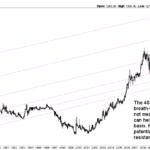 gold chart long term 40 years