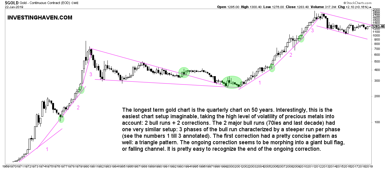 gold chart long term 50 years