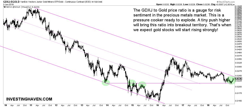 gold market 2019