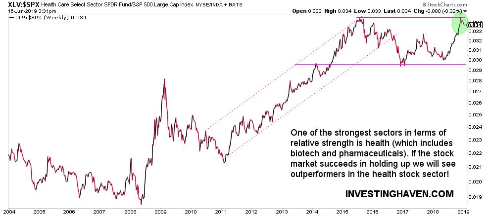 stock market chart health
