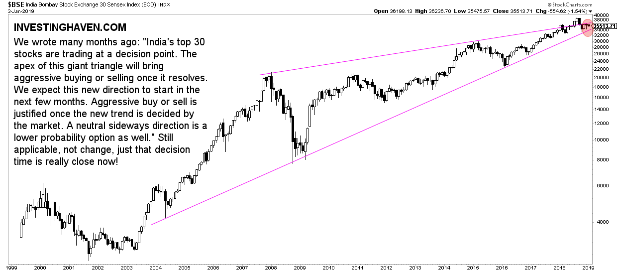 indian stocks decision point 2019 bse30