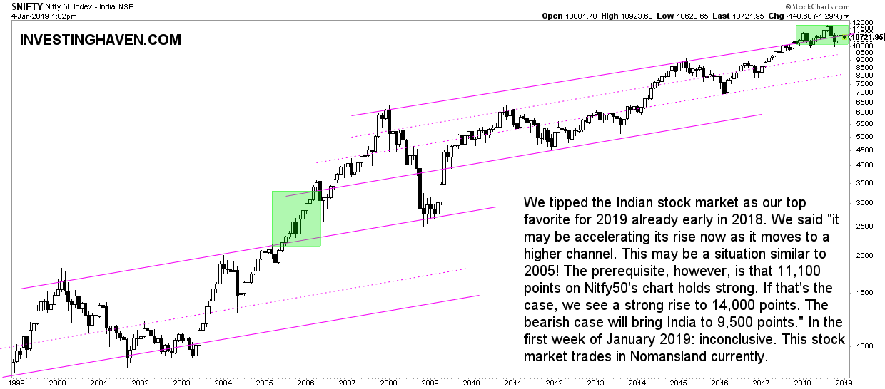 indian stocks decision point 2019
