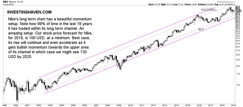 nike stock 2019