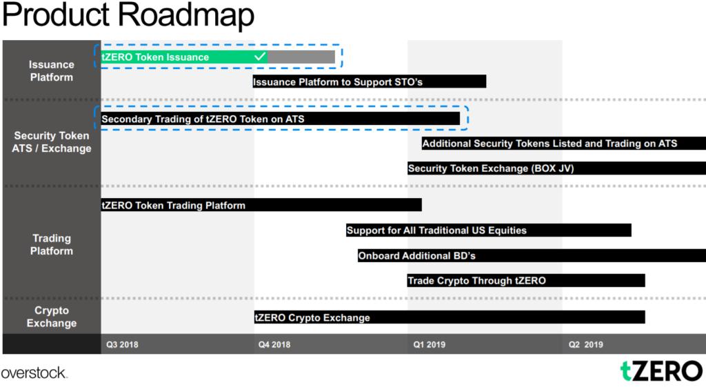 tzero roadmap 2019