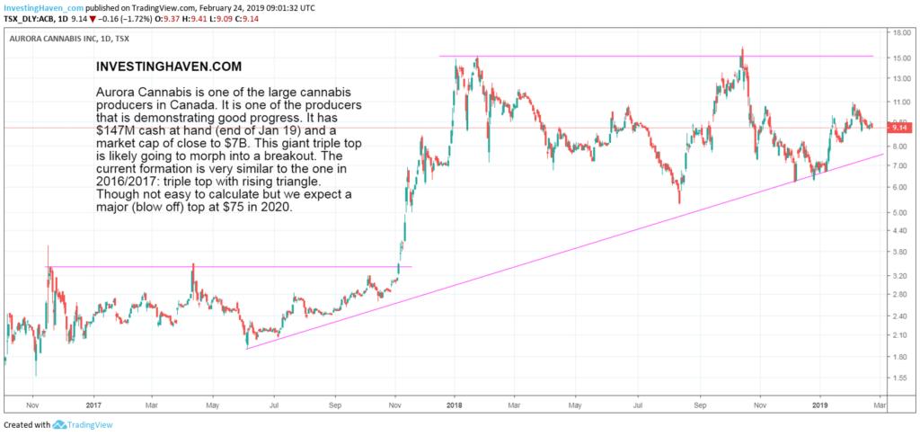 top cannabis stock forecast 2019 2020 ACB