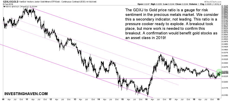 gold market breakout test