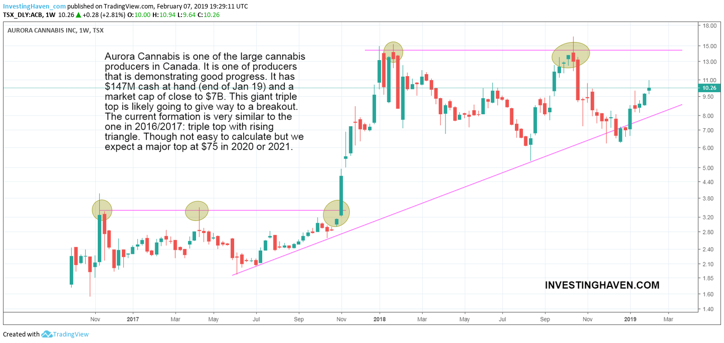 aurora cannabis stock forecast 2019