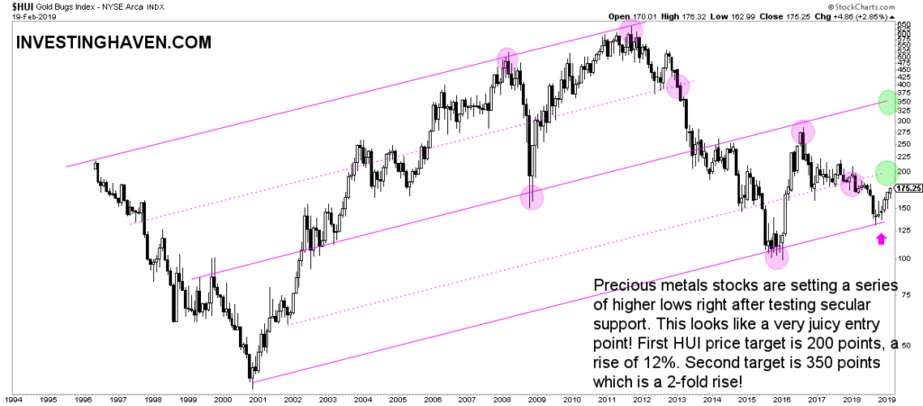 best gold stocks monthly chart