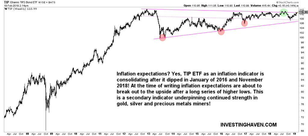 inflation expectations breakout