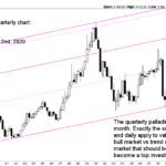 palladium quarterly chart