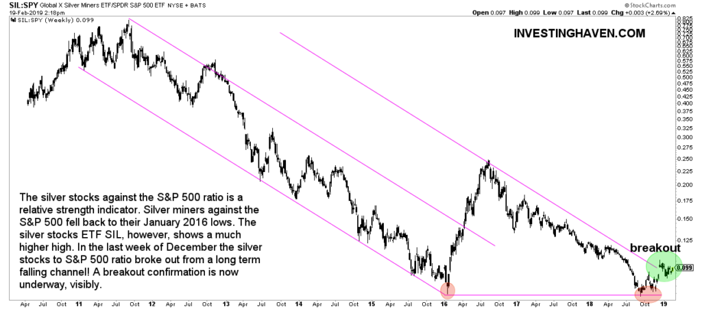 silver miners to s&p 500 breakout