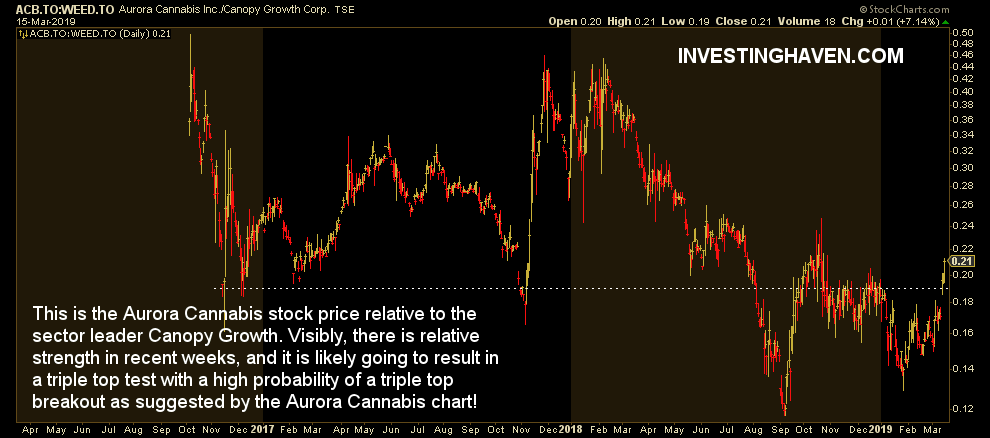 aurora cannabis stock price relative strength