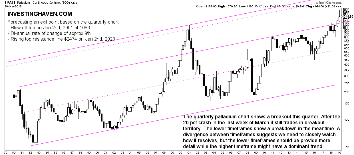 palladium quarterly chart