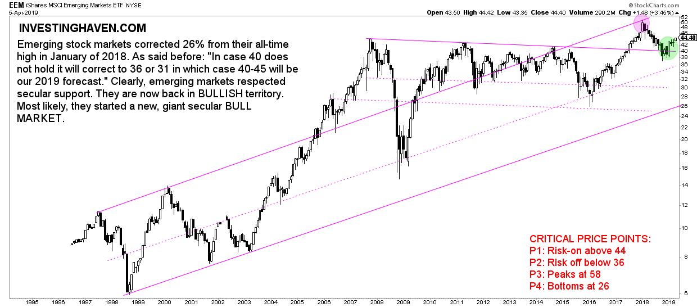 emerging stock markets leading indicator