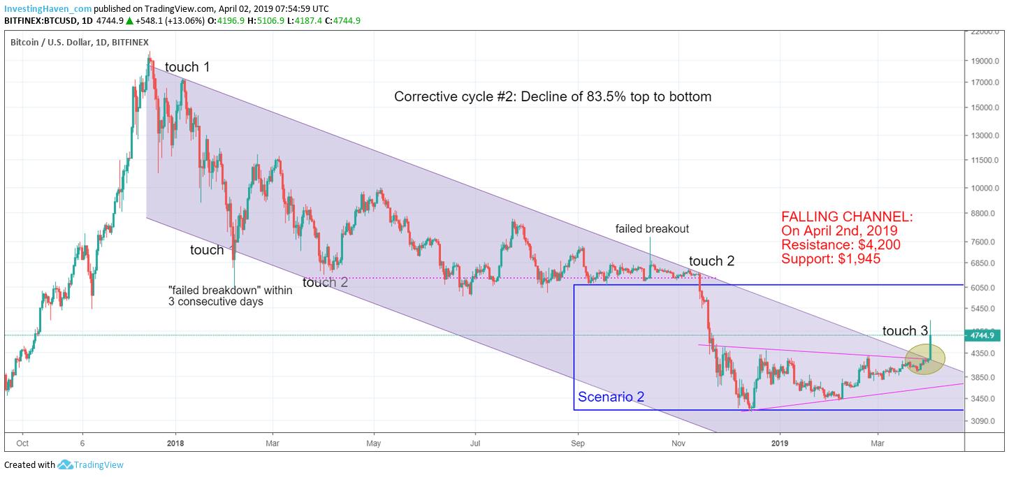 bitcoin start bull market