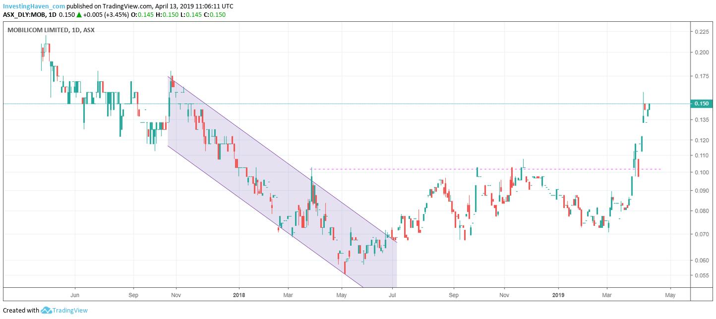 mobilicom limited tech stock