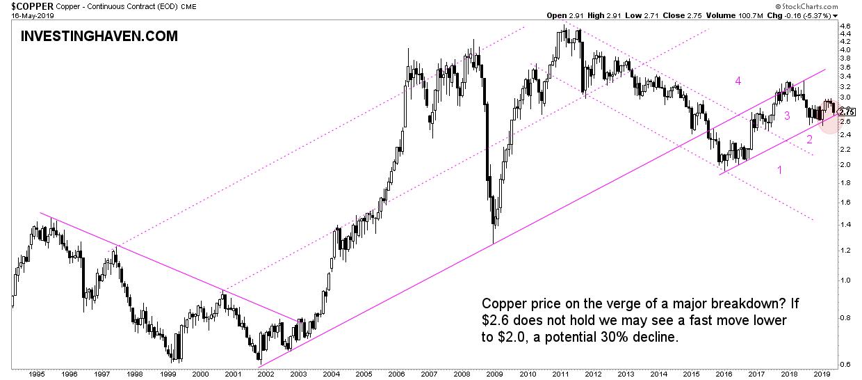 copper price breakdown